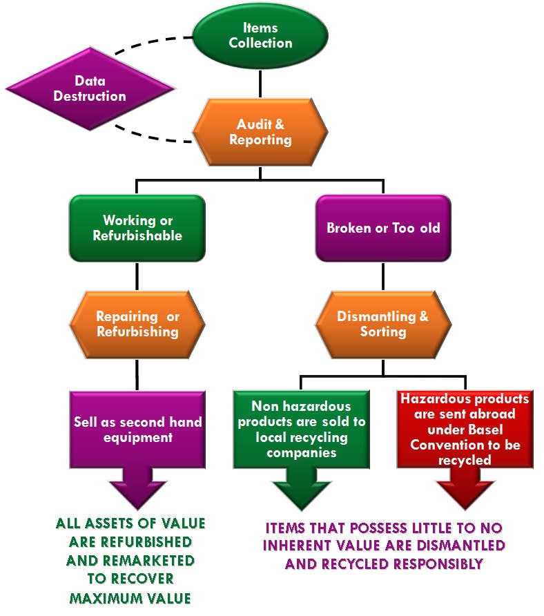 IT asset disposal process